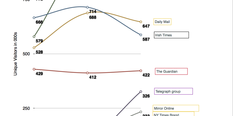 Irish Newspaper site visitor stats